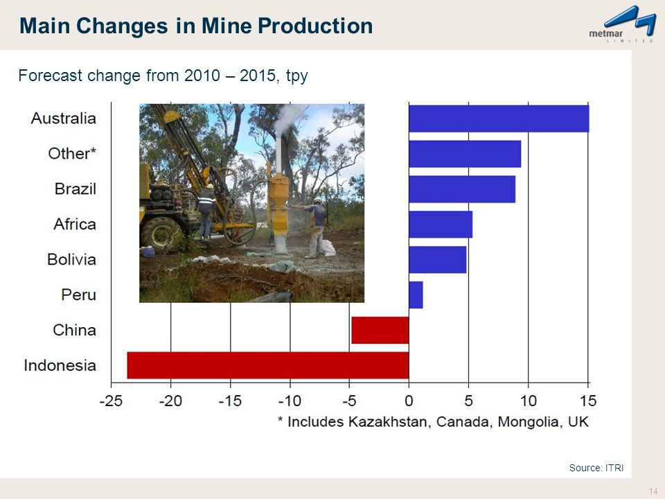 Main Changes in Mine Production