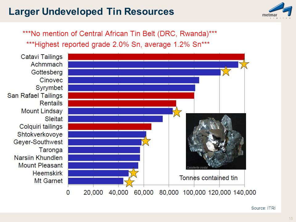 Larger Undeveloped Tin Resources