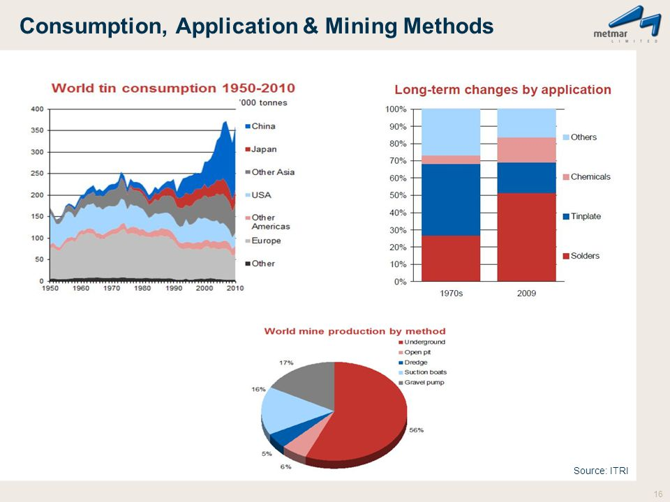 Consumption, Application & Mining Methods