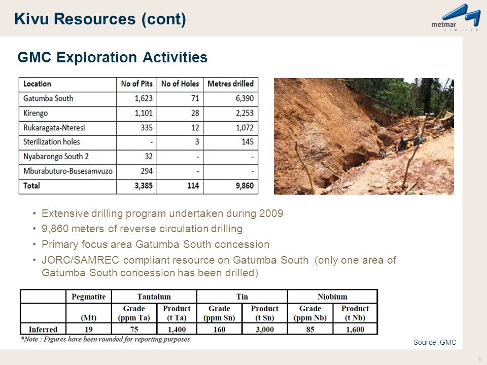 Kivu Resources (cont) GMC Exploration Activities