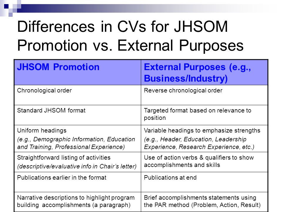 Differences in CVs for JHSOM Promotion vs. External Purposes