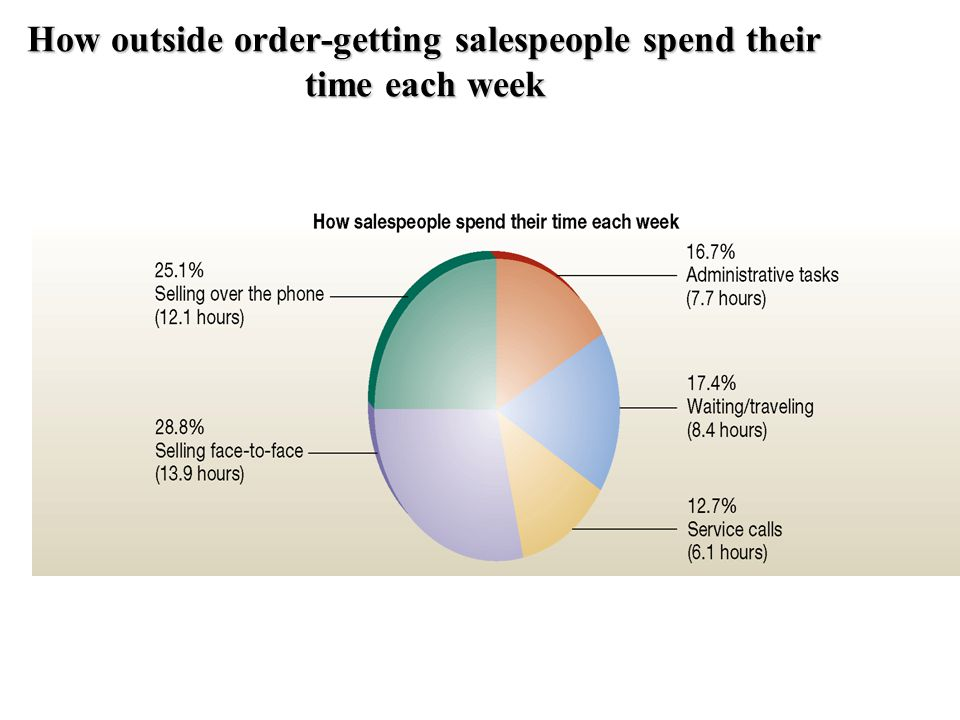 How outside order-getting salespeople spend their time each week
