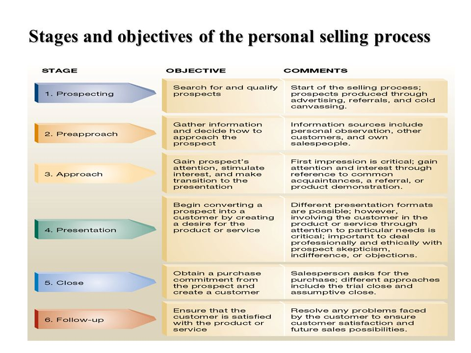 Stages and objectives of the personal selling process
