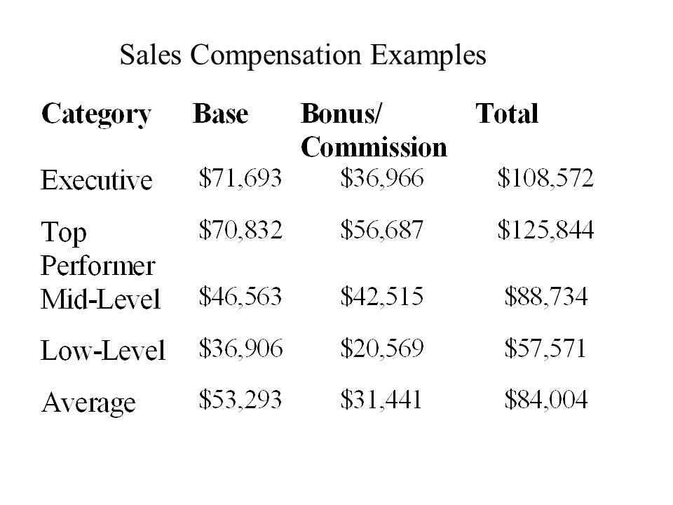 Sales Compensation Examples