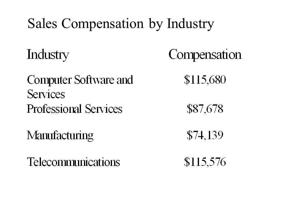Sales Compensation by Industry