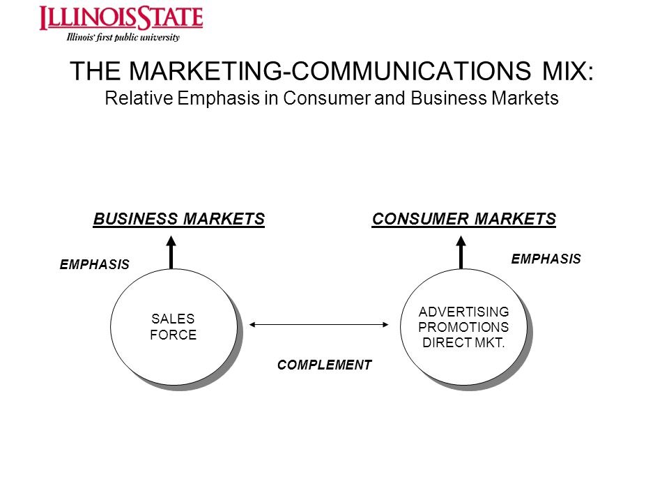 THE MARKETING-COMMUNICATIONS MIX: Relative Emphasis in Consumer and Business Markets