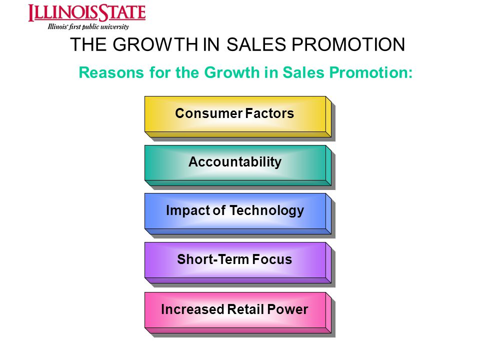 THE GROWTH IN SALES PROMOTION