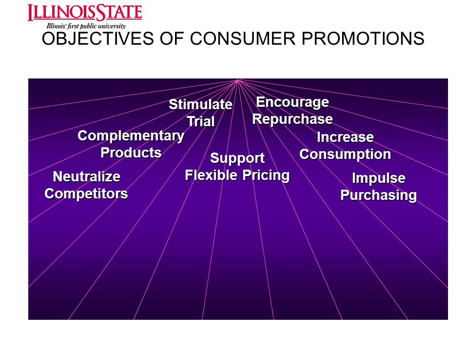 OBJECTIVES OF CONSUMER PROMOTIONS