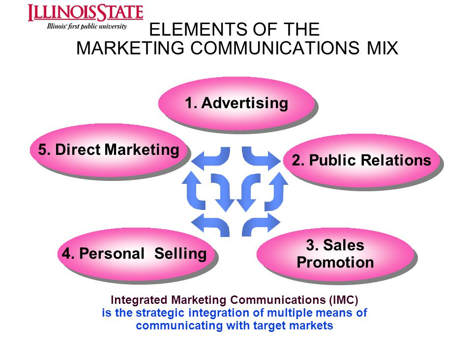 ELEMENTS OF THE MARKETING COMMUNICATIONS MIX