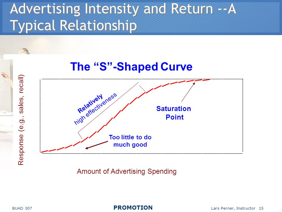 Advertising Intensity and Return --A Typical Relationship