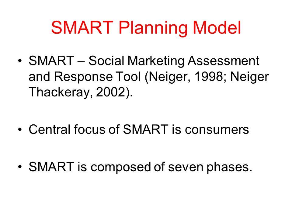 SMART Planning Model SMART – Social Marketing Assessment and Response Tool (Neiger, 1998; Neiger Thackeray, 2002).