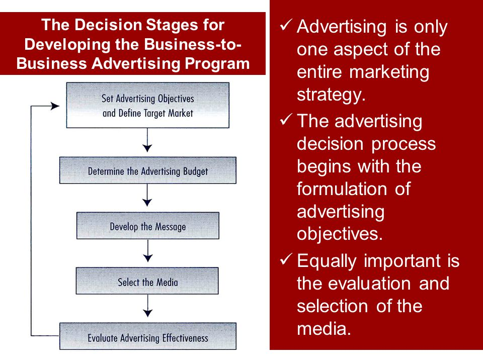 Advertising is only one aspect of the entire marketing strategy.