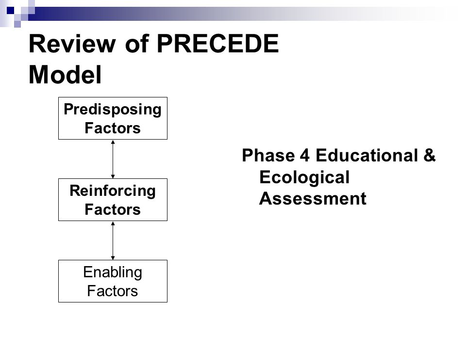 Review of PRECEDE Model