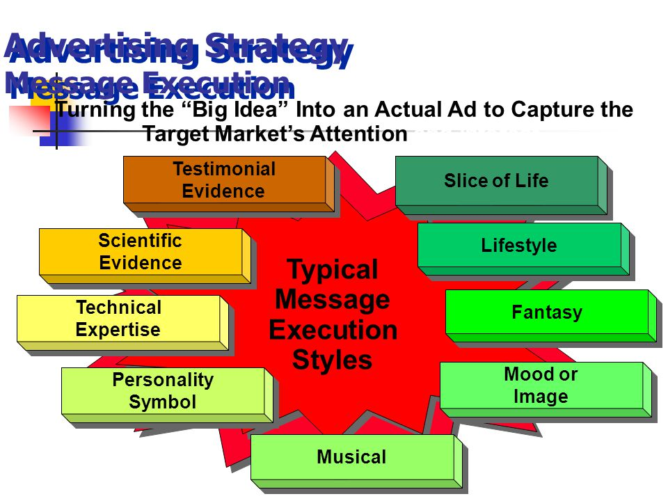 Advertising Strategy Message Execution