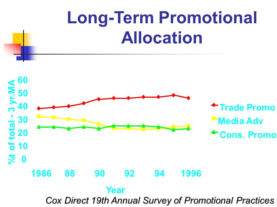 Long-Term Promotional Allocation