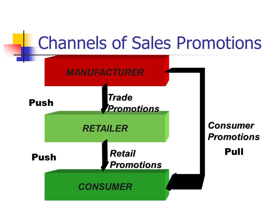 Channels of Sales Promotions