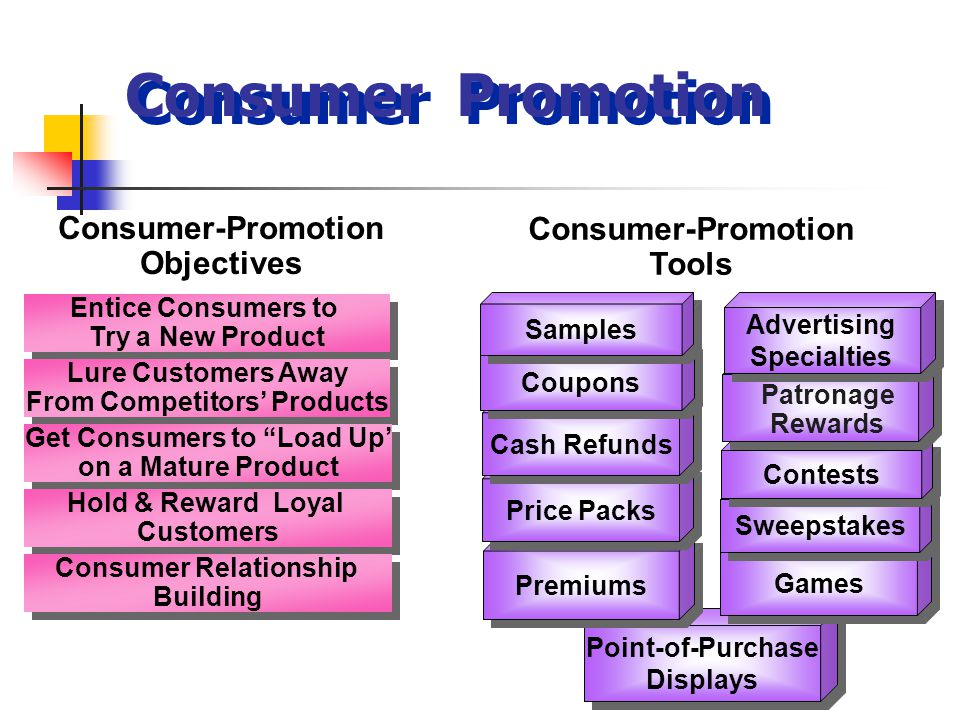 Consumer Promotion Consumer-Promotion Objectives