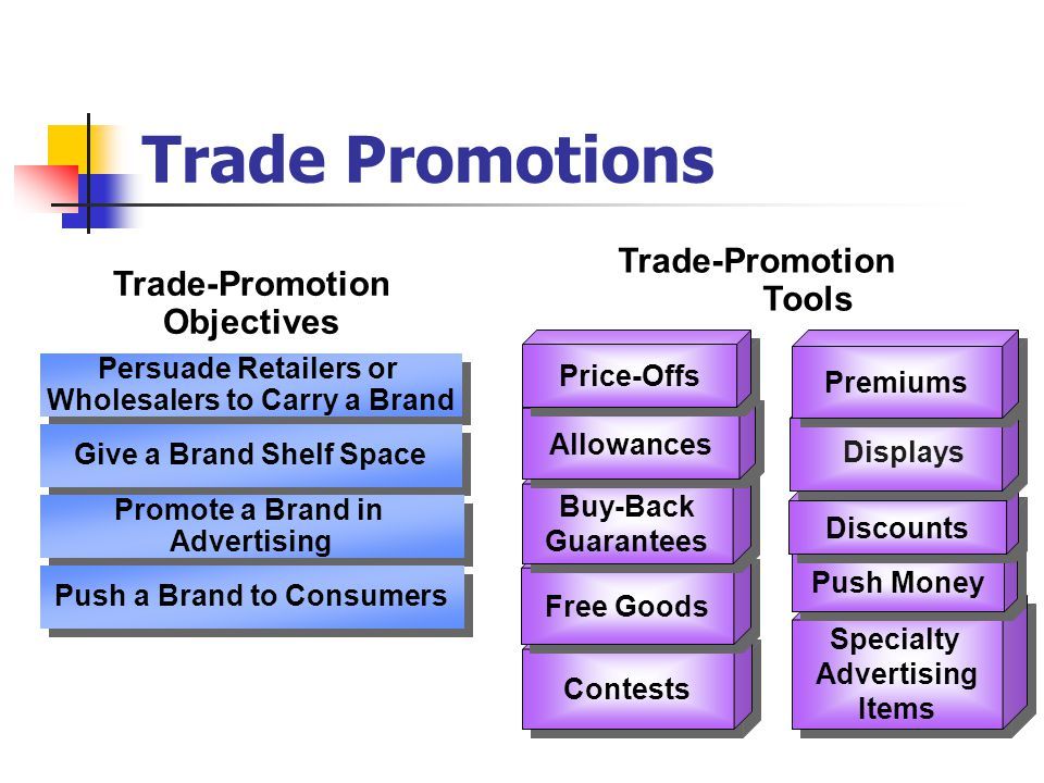 Trade Promotions Trade-Promotion Tools Trade-Promotion Objectives