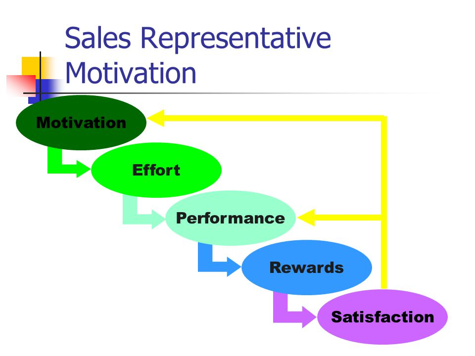 Sales Representative Motivation
