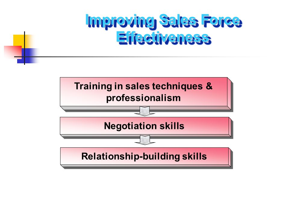 Improving Sales Force Effectiveness