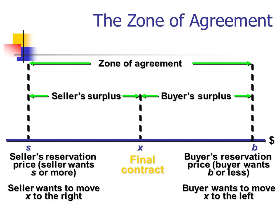 The Zone of Agreement $ Final contract Zone of agreement