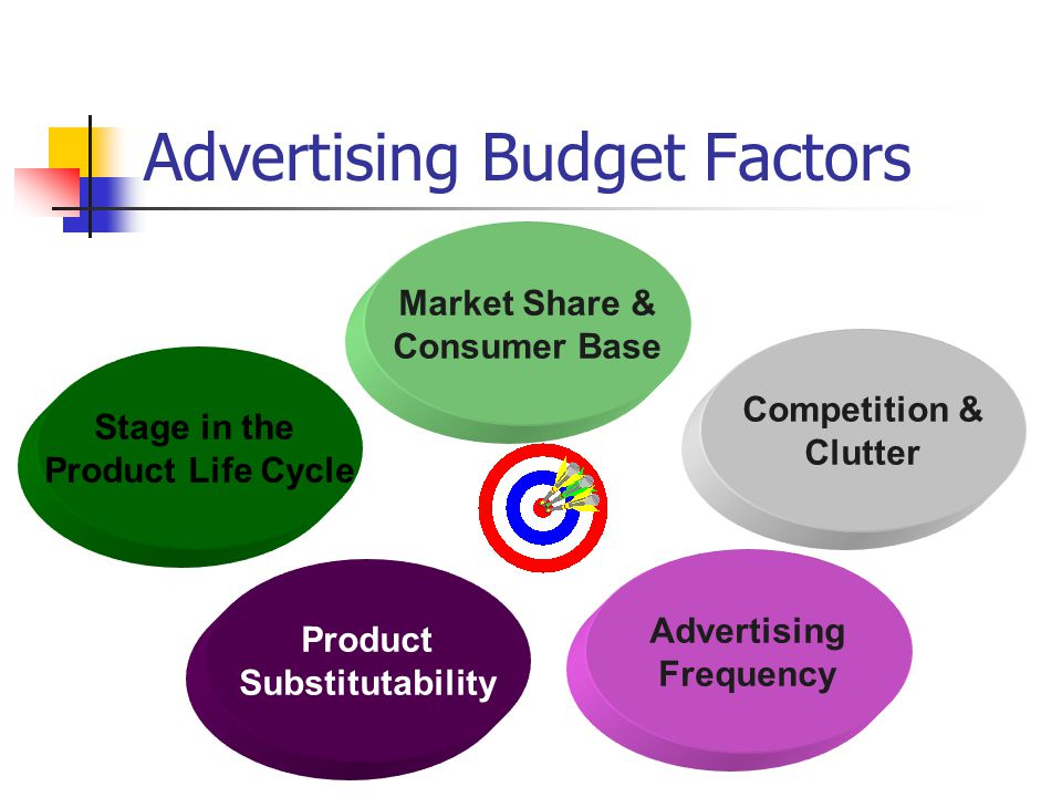 Advertising Budget Factors