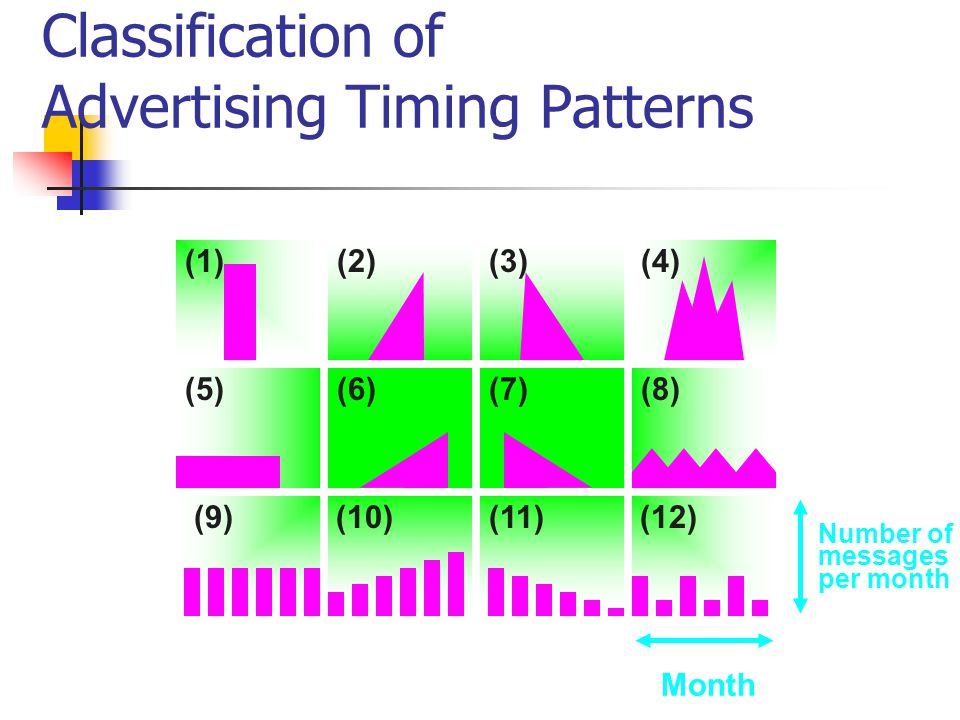 Classification of Advertising Timing Patterns