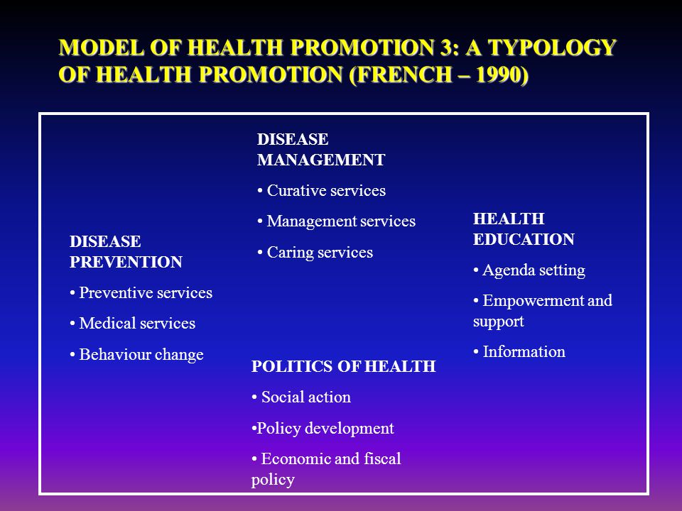 MODEL OF HEALTH PROMOTION 3: A TYPOLOGY OF HEALTH PROMOTION (FRENCH – 1990)