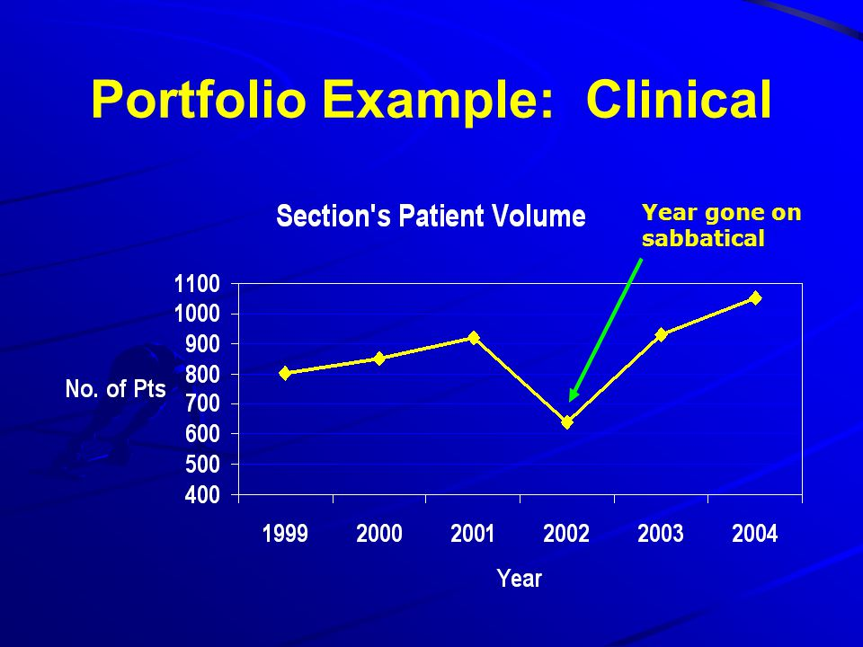 Portfolio Example: Clinical