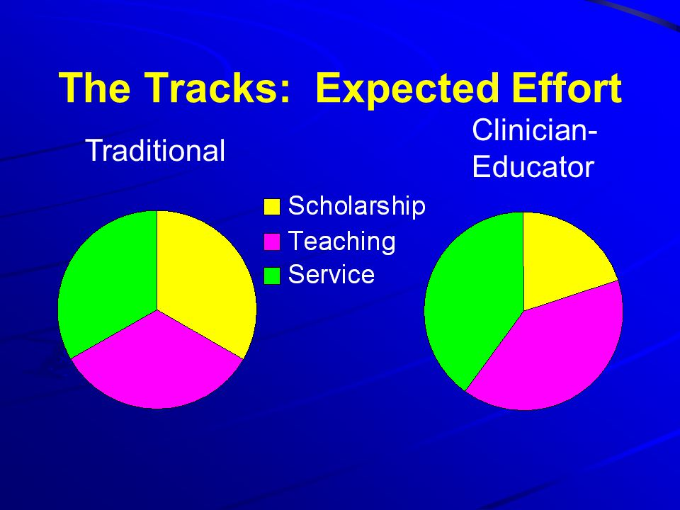 The Tracks: Expected Effort