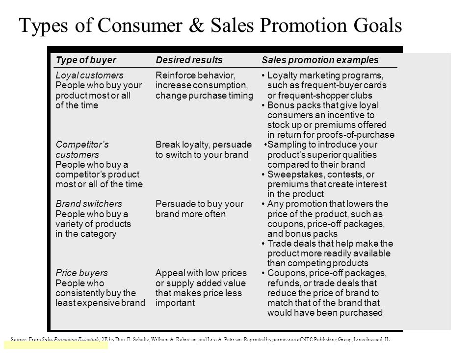 Types of Consumer & Sales Promotion Goals