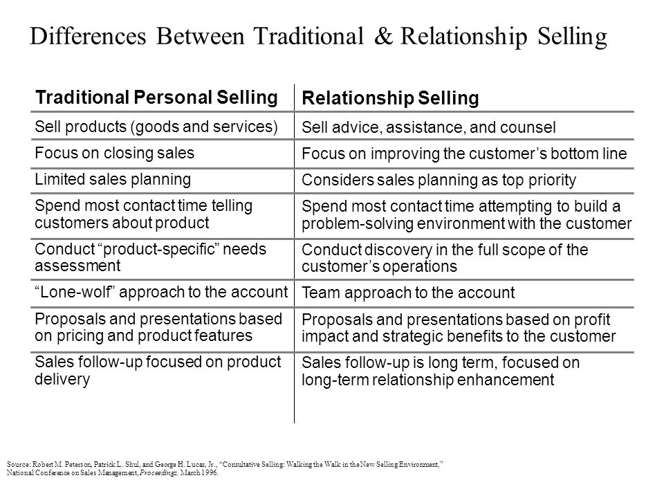 Differences Between Traditional & Relationship Selling