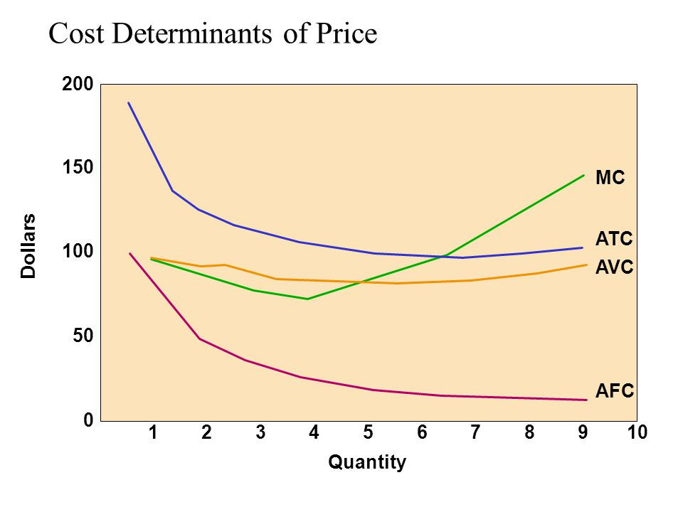 Cost Determinants of Price