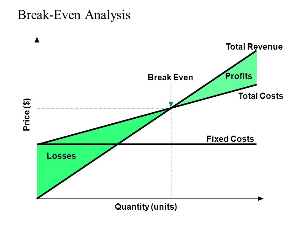 Break-Even Analysis Total Revenue Profits Break Even Total Costs
