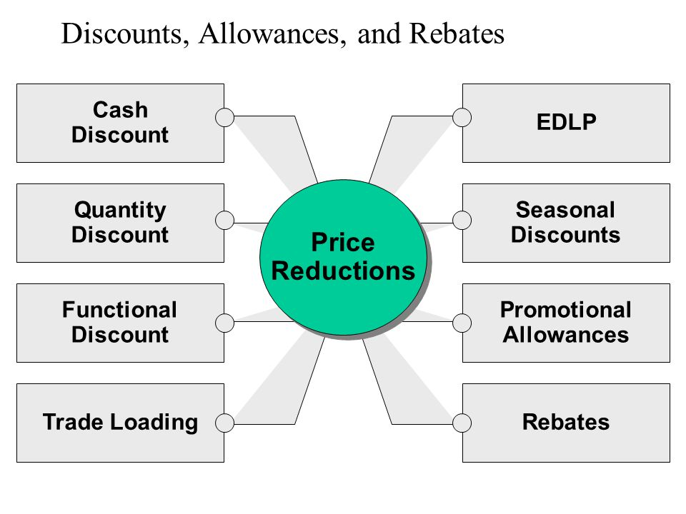 Discounts, Allowances, and Rebates