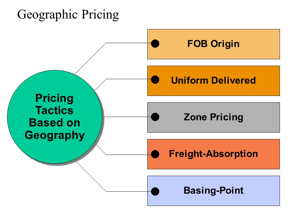 Geographic Pricing Pricing Tactics Based on Geography FOB Origin