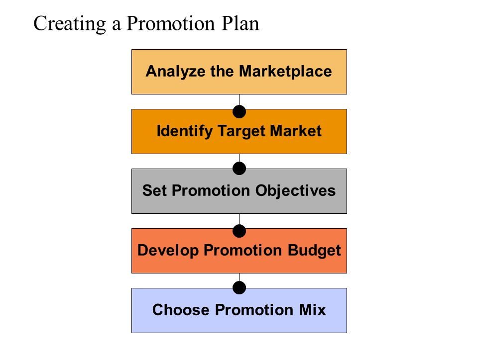 Creating a Promotion Plan
