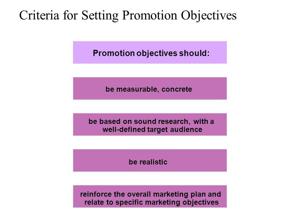 Criteria for Setting Promotion Objectives