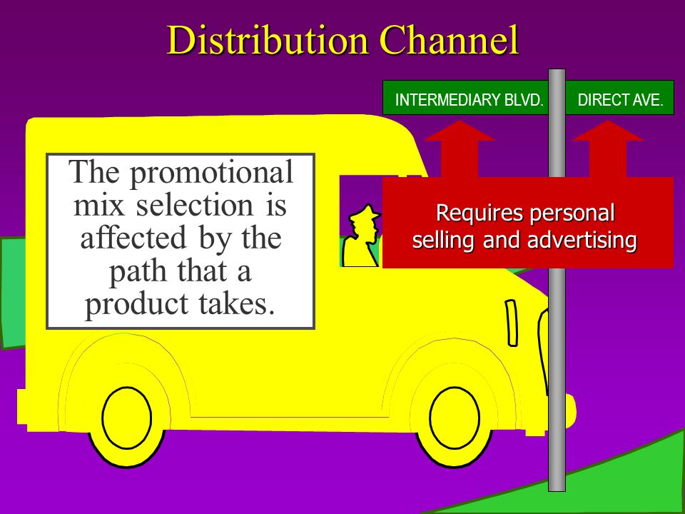 Distribution Channel INTERMEDIARY BLVD. DIRECT AVE. Requires personal. selling and advertising. Requires personal selling.