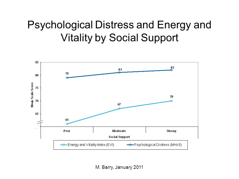 Psychological Distress and Energy and Vitality by Income