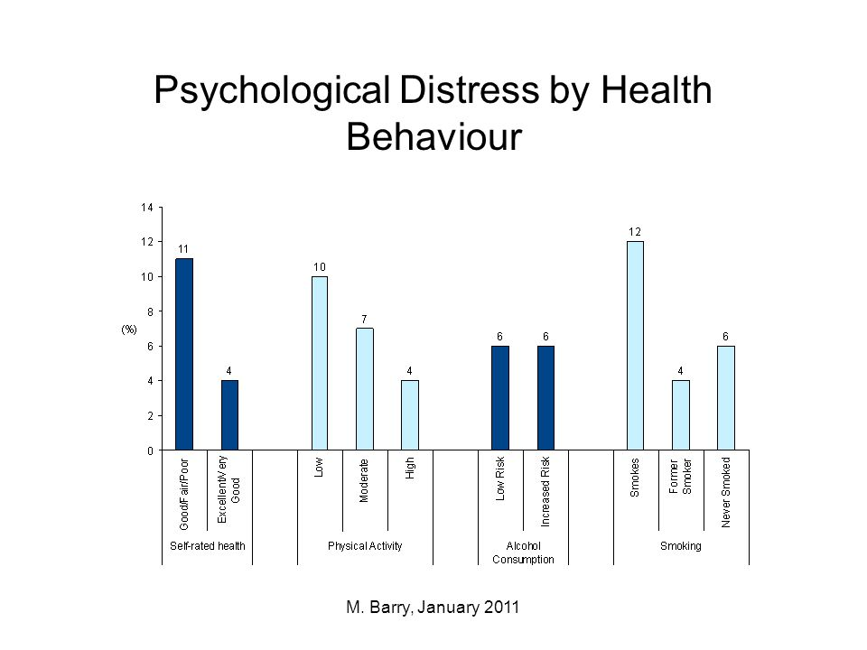 Flourishing by Health Behaviour