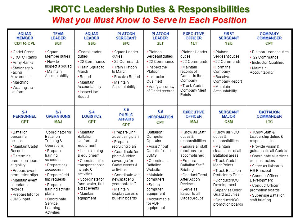 JROTC Leadership Duties & Responsibilities What you Must Know to Serve in Each Position