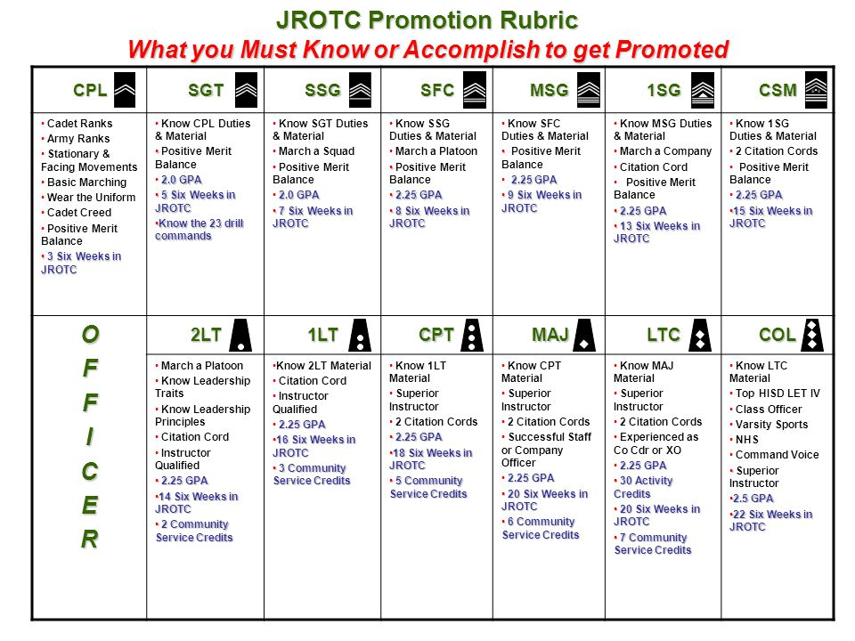 JROTC Promotion Rubric What you Must Know or Accomplish to get Promoted