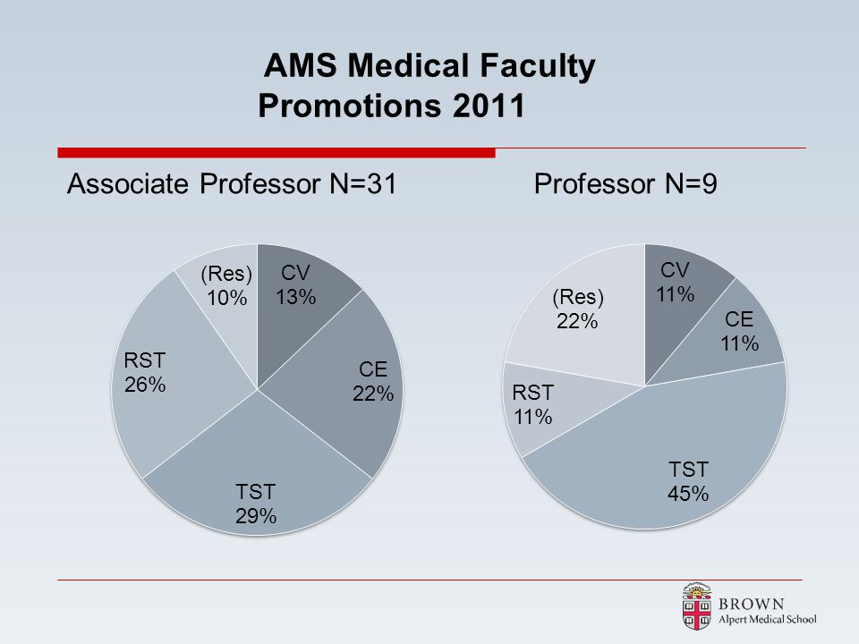 AMS Medical Faculty Promotions 2011