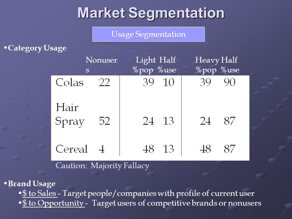 Market Segmentation Usage Segmentation Category Usage Nonusers (%)