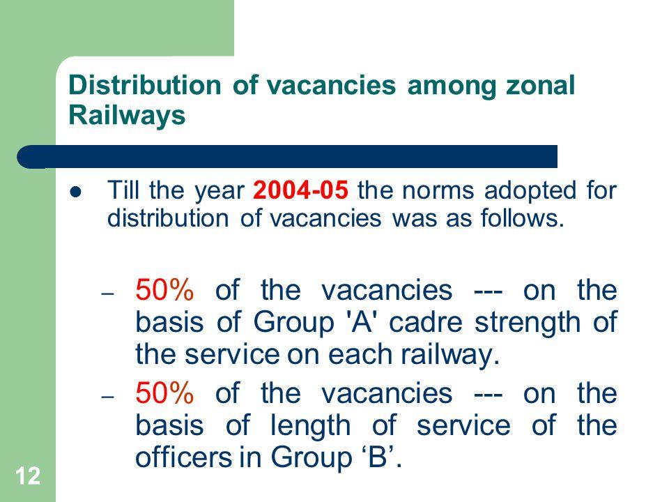 Distribution of vacancies among zonal Railways