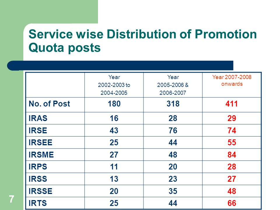 Service wise Distribution of Promotion Quota posts