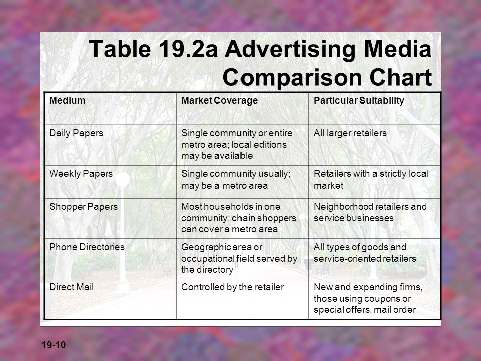 Table 19.2a Advertising Media Comparison Chart