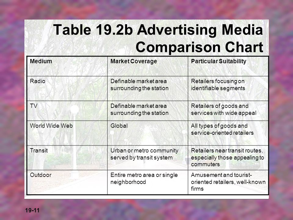 Table 19.2b Advertising Media Comparison Chart