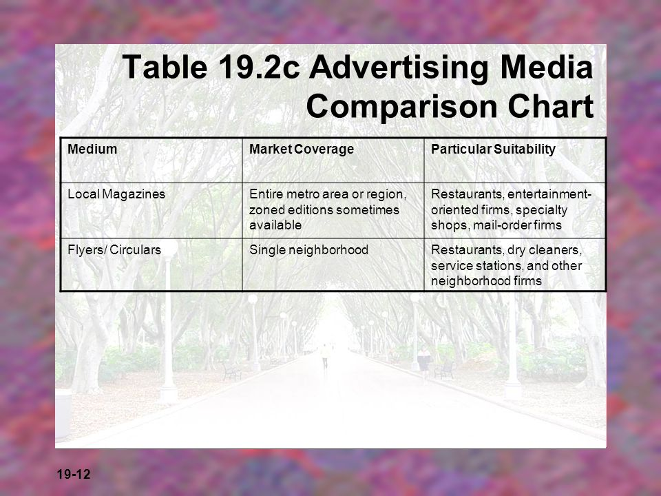 Table 19.2c Advertising Media Comparison Chart